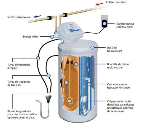 achat chez lestendances comment fonctionne l adoucisseur d eau