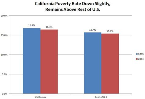 census bureau s updated poverty statistics