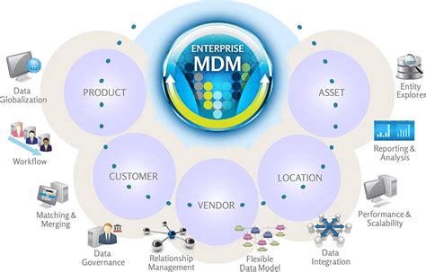 Master Data Management Service  Advanced Analytic Services. Mathematical Signs. Lunar Zodiac Signs Of Stroke. Mania Signs Of Stroke. Deck Signs. Apd Signs. 6 Month Signs. Lung Pleurisy Signs. Theme Signs Of Stroke