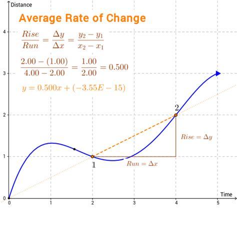 Average Rate Of Change Geogebra