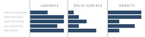 counterop material comparison