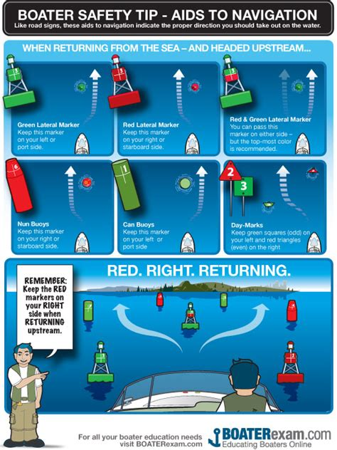 Boat Navigation Rules by Boating Safety Aids To Navigation