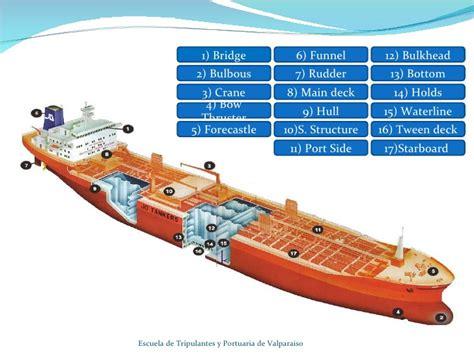 Ship Parts Names by Parts Of A Ship