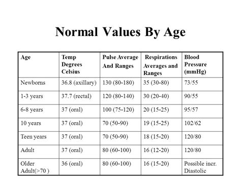 normal temp range for adults 28 images normal temperature chart vital signs temperature