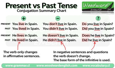 Simple Present Vs Simple Past  Sweet Level 1 Writing