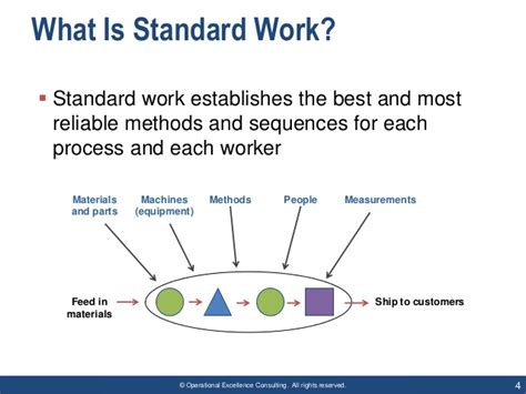 Lean Standard Work  The Key To Stable & Consistent