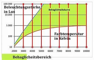 Tageslicht Lumen Kelvin : ratgeber led lampen und farbtemperatur ~ Markanthonyermac.com Haus und Dekorationen