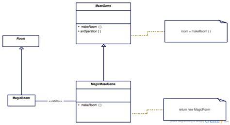 template method pattern in attestinformedh
