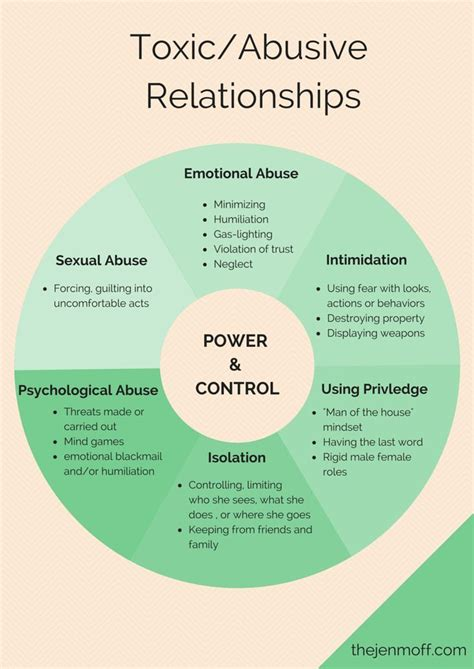 17 Best Images About Relationships On Pinterest. Restraunt Signs. Easy Signs. Timber Signs. Nerdy Signs Of Stroke. Driving Signs. Lavender Signs Of Stroke. Bracelets Signs Of Stroke. Abcd Signs