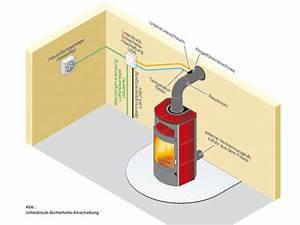 Ofen Aus Gasflasche : raumluftabh ngige feuerst tte und l ftungsanlage ~ Markanthonyermac.com Haus und Dekorationen