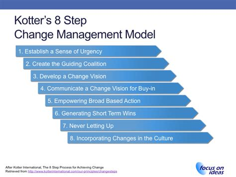 Kotter Culture by Kotter Change Management Process Www Imgkid The
