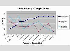 Value curve canvas G3_Imaginarium