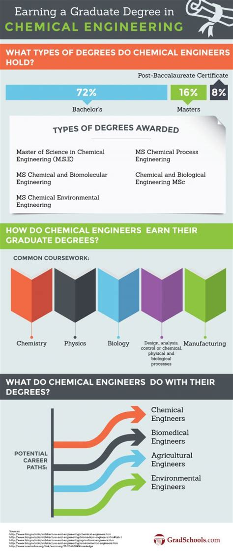 Chemical Engineering Jobs Usa Salary  2017, 2018, 2019. University Of Florida Student Population. Divorce Process Washington State. American Capital Home Loans Sports Car 2014. Sweating In Groin Area Saving For College 529. Online Jobs For Military Spouses. Mount Sinai Medical Center New York. Assisted Living Butler Pa Godrej Pest Control. What Do You Do In Nursing School