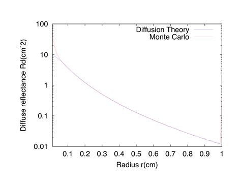 file monte carlo vs diffusion theory png