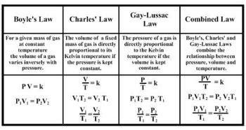 Pdf Gas Law Formula Sheet By Smarterteacher  Teachers Pay