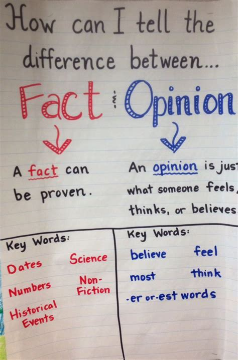 Fact Vs Opinion Quotes Quotesgram