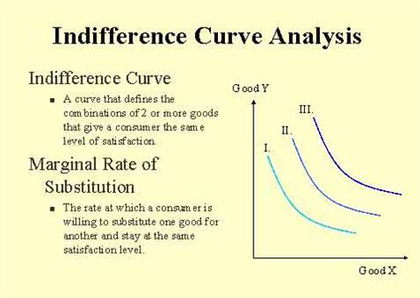 Slope Of Indifference Curve by The Indifference Curve Analysis Graph And Exle