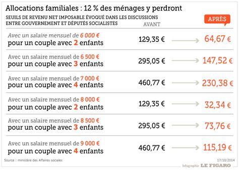 les allocations familiales modul 233 es en fonction des revenus d 232 s 2015