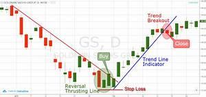 Top 4 Harami Candlestick Trading Strategies