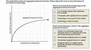 Solved: The Graph Below Shows An Aggregate Production Func ...