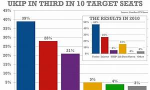Fresh blow for Farage as new poll reveals Ukip is now ...