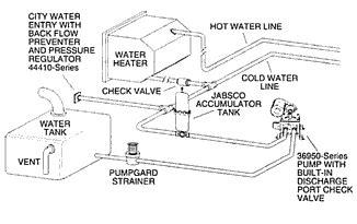 Winterizing Boat Hot Water Tank by Jabsco Model 36950 2 Series Electric Water System Pump