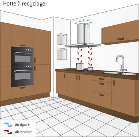 hotte aspirante 224 recyclage comprendrechoisir