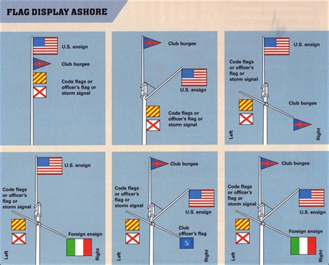Boat Flags Rules by Coastal Flagpoles Flag Etiquette