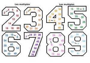 apprendre les tables de multiplication classroom craft room ideas facts tables