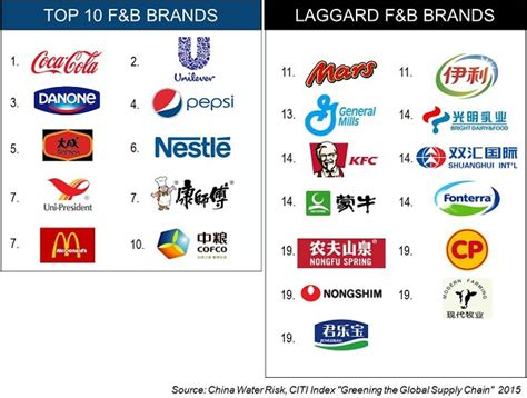 Brands To Buy Over Christmas?  China Water Risk