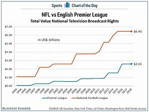 English Premier League narrowing gap with NFL when it ...