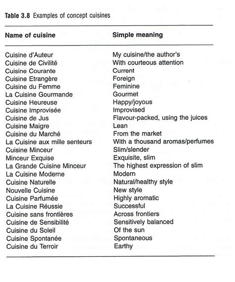 opinions on list of cuisines