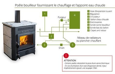 bouilleur chauffage central chaleur bois