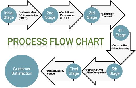 Construction Work Construction Work Flow Chart. Linkedin Resume Service. Simple Fax Cover Letter Template. Resume Examples For Sales Template. Wedding Planning Budget Spreadsheet. Pro Forma Free Cash Flow Template. Interview Questions For Employers Template. Skull Outline Drawings. Bbq Invitation Template