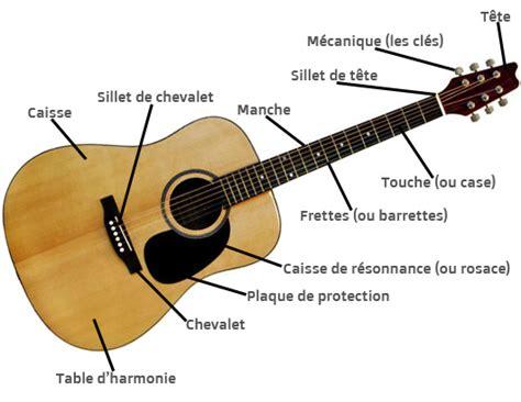 anatomie de la guitare acoustrique youjbguitar
