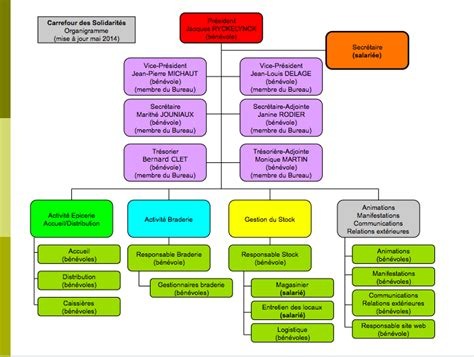association loi 1901 bureau