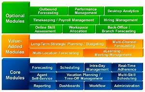 Workforce management applications: Cracking the ...