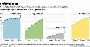 Percentage of African-Americans in U.S. Police Departments ...