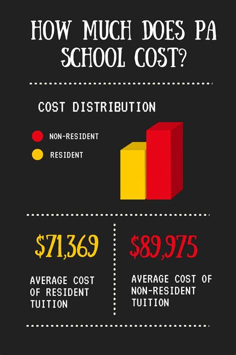 How Much Does It Cost To Go To Physician Assistant (pa