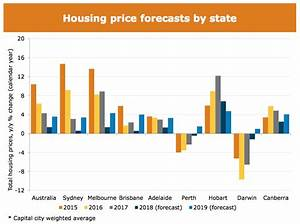 Five graphs that show what's next for the property market