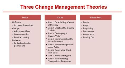 Kotter Suggests That Leadership And Management by Change Management Theory