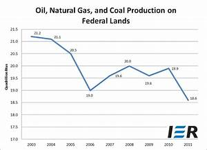 Production of Oil, Gas and Coal on Federal Lands Sinks to ...