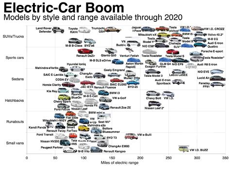 electric car boom models by style and range available through 2020 electricvehicles