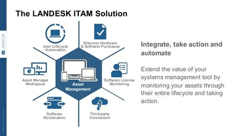 Landesk Service Desk Api by Landesk Itam Review Tools Day Presentation 2015