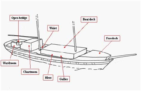 Old Boat Terms by Boat Diagram With Terms 28 Images English For