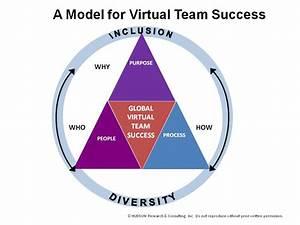 Enhancing Global Virtual Teams Through Training   Training ...
