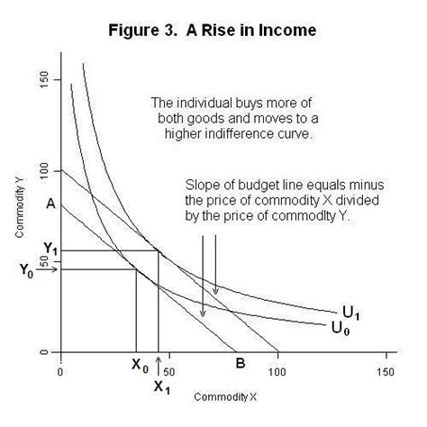 Slope Of Indifference Curve by Indifference Curves