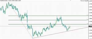 GBPUSD surging after rejecting the bullish trend line ...