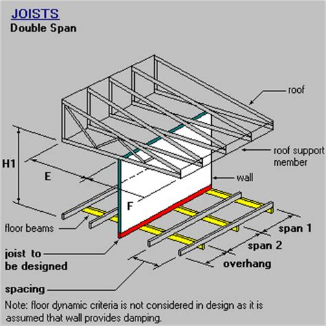 timber steel framing manual joist span with wall and roof