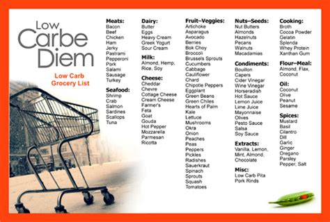 Low Carb Kitchen and Grocery List   Low Carbe Diem